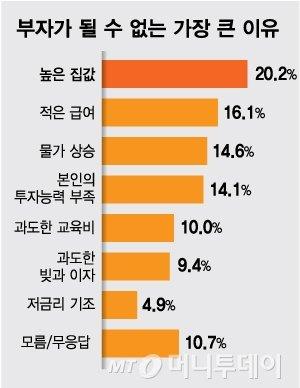"""'높은 집값' 장벽에…국민 64% """"부자는 불가능한 꿈"""""""