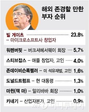고 정주영 회장, 3년만에 '존경할 만한 부자' 1위