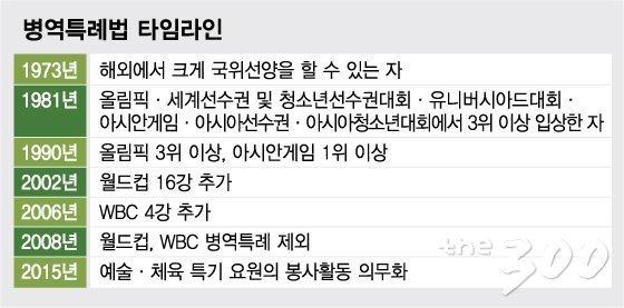 [MT리포트] U-20 준우승이 다시 불지핀 '병역특례 논란'