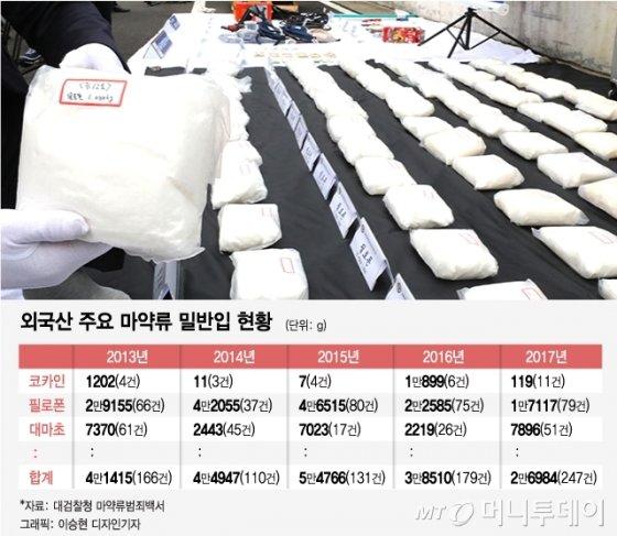 "'112kg 마약 찾은' 국정원 H요원 ""日야쿠자 놓쳤을 땐…"""