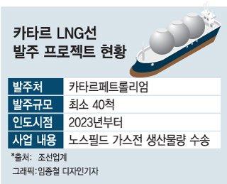 [단독]韓 조선, 'LNG 최대어' 카타르 수주전 개막
