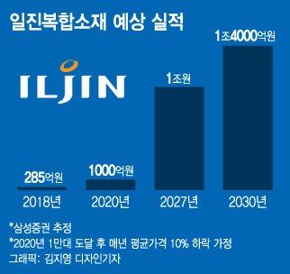"""수소경제 '한우물' 일진복합소재 """"10년 뒤 50배 성장"""""""
