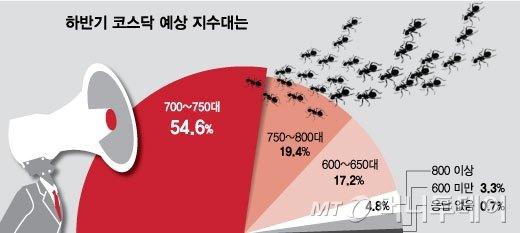 """""""하반기 코스피 1950~2200선, 삼성전자·하이닉스 사라"""""""
