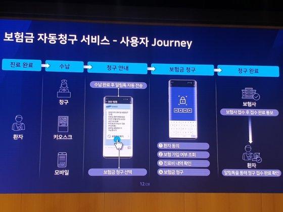 """'블록체인' 띄우는 삼성SDS """"보험금 자동청구도 블록체인으로"""""""