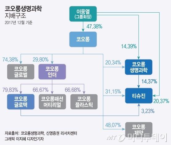 """[단독]""""이웅열, 인보사 허위정보 상장차익""""…검찰, '투자 사기' 수사"""