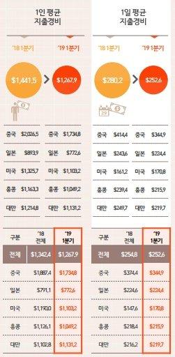 2019년 1분기 외국인 관광객 1인 평균 지출경비 및 1일 평균 지출경비. /그래픽=한국관광공