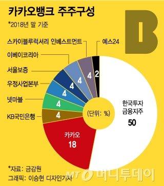 """카뱅 유권해석 이달중 결론…금융당국 """"적극행정"""" 고민"""