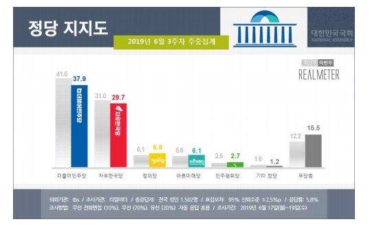 정치권에 싸늘한 국민들…민주·한국 지지율↓·무당층↑