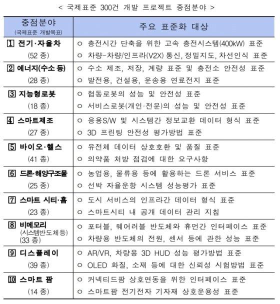 수소경제 등 혁신산업 국제표준 20% 韓 기술로 채운다