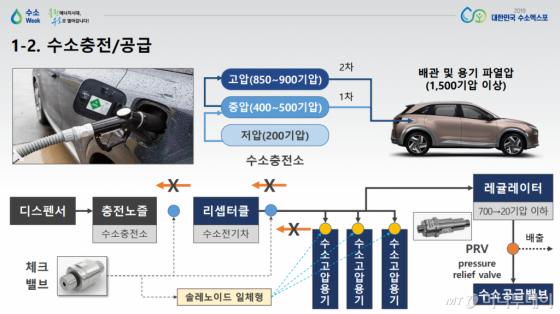 """구영모 자동차부품연구원 팀장 """"수소전기차 다양한 안전장치 갖췄다"""""""
