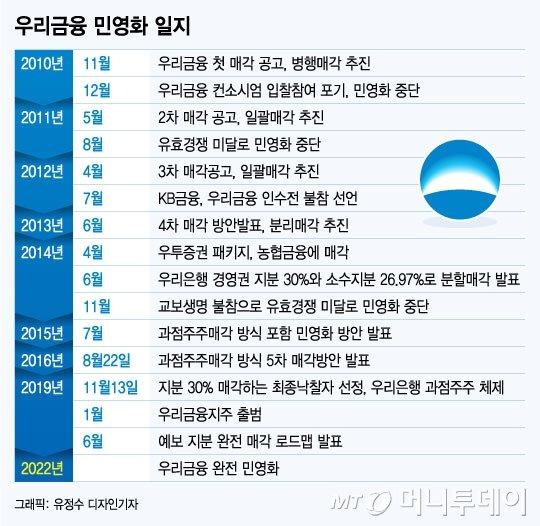 """""""매각시점 못 박았다""""..24년 걸린 우리금융 민영화"""