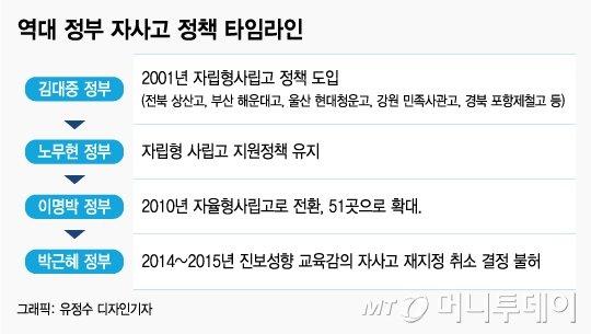 [MT리포트] 한국의 '이튼 칼리지'는 없다…자사고는 왜 돌맞나