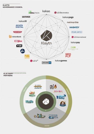카카오 '클레이튼' 메인넷 출시… LG전자·셀트리온·넷마블 참여