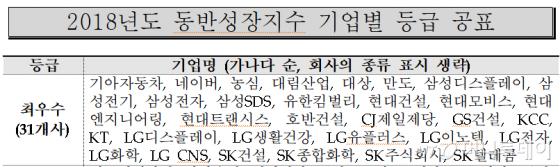 삼성전자·SK텔레콤·기아차 등 31개사 동반성장지수 '최우수'