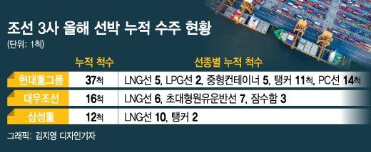 """""""LNG선만 있나"""", 오랜만에 돌아온 컨테이너선"""