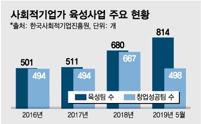 가치창업 도움닫기…고용노동부의 '사회적기업가 육성사업' 쑥쑥 큰다