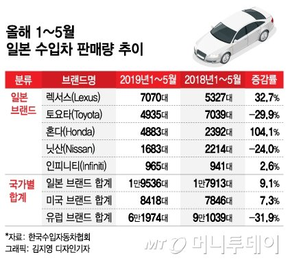 """""""일본차, 불매하자"""" 열받은 韓소비자, 난처한 업계"""