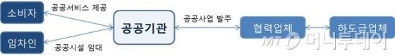공공기관의 주요 거래관계 /사진제공=공정거래위원회