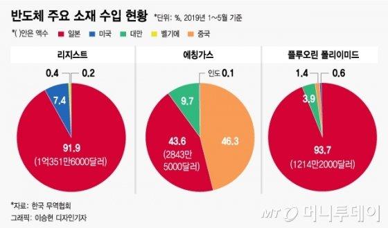 """日 '반도체 가미카제' 도발…韓 피해 270배 """"급소 맞았다"""""""