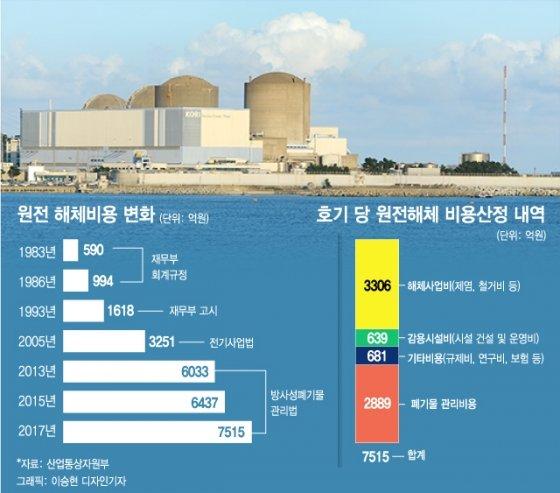 원전해체비 1기당 7515억원… 10년새 2.3배 증액