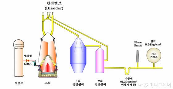 용광로(고로) 작동 방식을 보여주는 그림/사진=한국철강협회