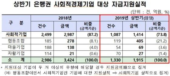 상반기 사회적금융, 2470건 4000억 공급