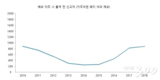 출처 : 통계청, 외교부