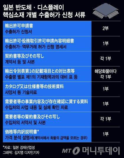 """[단독]日수출규제 일주일 '허가 0건'…""""기약없이 서류작업"""""""