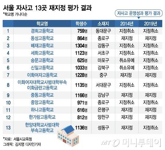 서울 자사고 대거 취소, 강남 집값에 영향 줄까