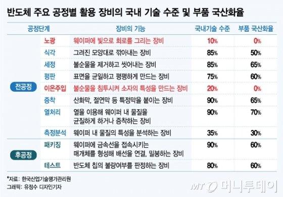 韓 D램 점유율 70% 넘는데, 반도체 소재는 10%에 불과해