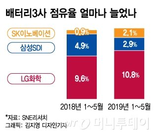'매출 5배·캐파 20배로…' 韓 배터리 자신감은 '차세대 기술'