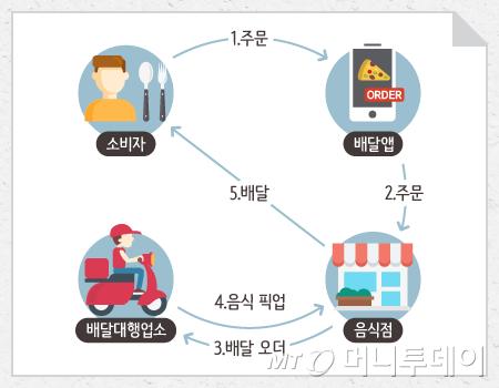 배달앱 등장에 따른 4단계 구조/이미지=박의정 디자이너