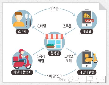 배달대행앱 등장에 따른 5단계 구조/이미지=박의정 디자이너