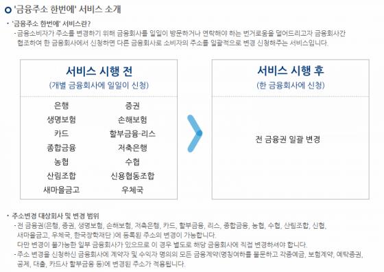 '금융주소 한번에' 서비스./사진=한국신용정보원 홈페이지 캡처