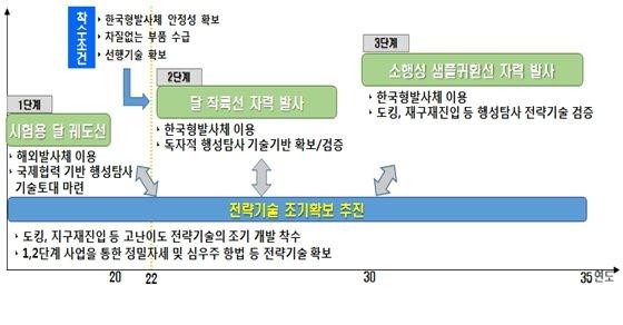 우주탐사 추진 로드맵/자료=과학기술정보통신부 '제3차 우주개발진흥기본계획'