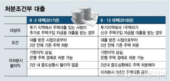 """금감원, """"2년내 집판다"""" 약속한 조건부대출 조사"""