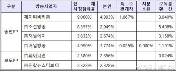 지난해 시청점유율, 1위는 KBS·2위는 CJ ENM