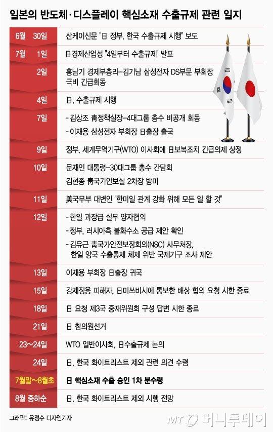 """日 '화이트리스트 제외' 핵심은…""""경제보복 가능성 상시화"""""""