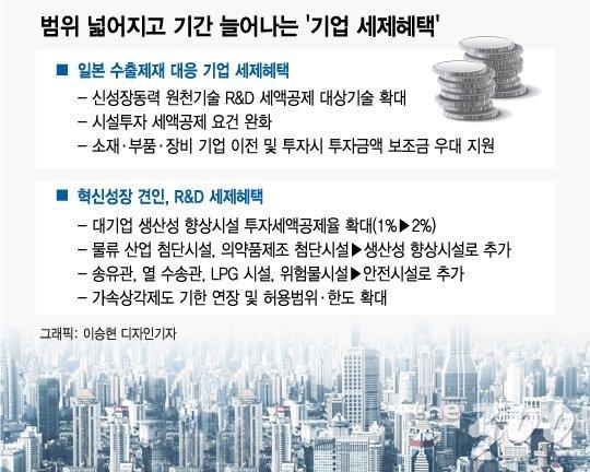 [단독]소재·부품·장비 R&D 세액공제 최대 40%…日보복 정부 대응책