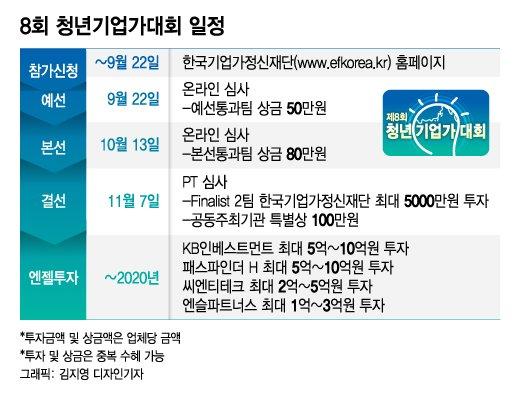 [알림]'28.5억원 투자금' 청년기업가대회, 제2의 스타일쉐어·VCNC·크몽 찾는다