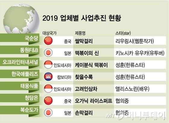 2019 업체별 사업추진 현황 / 사진제공=스콜