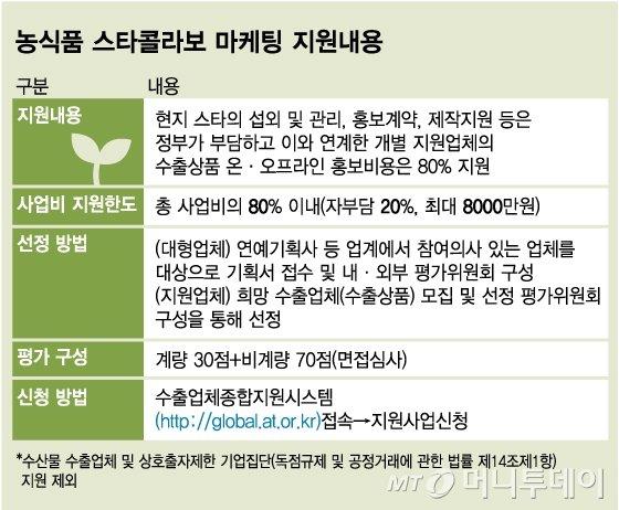 농식품 스타콜라보 마케팅 지원내용 / 사진제공=스콜