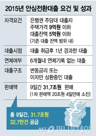 [단독]고정금리 갈아탈 기회, '안심전환대출' 23일 공개