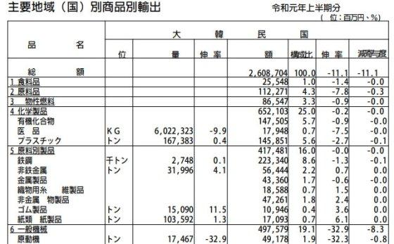 일본 재무성 자료