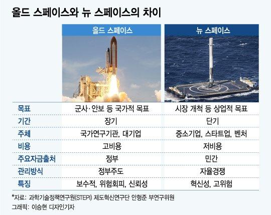 [MT리포트] 중국이 불붙인 우주전쟁 2R... 한국은 어디쯤?
