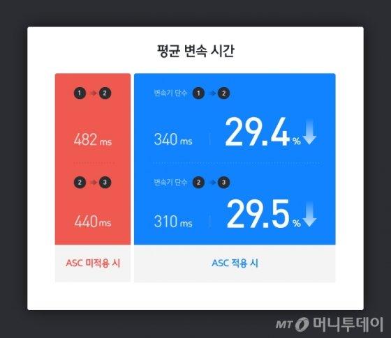 ASC 기술 적용 전후 차이 표. /자료=HMG저널