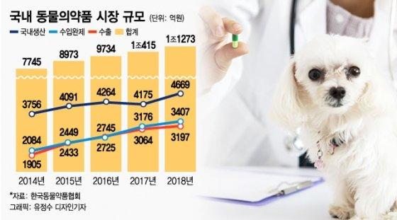 """[MT리포트] """"수술비 1000만원 들어도""""…'개' 부러운 동물병원"""