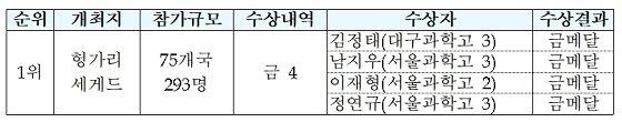 /자료=한국과학창의재단