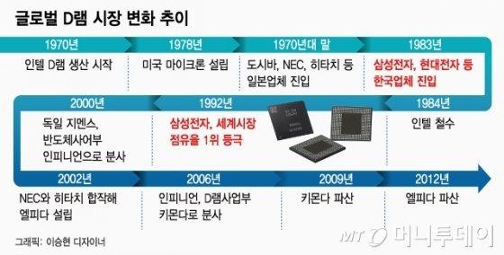 """日수출규제의 교훈..""""中추격에 삼성·SK 경쟁력 사라질 수도…"""" - 머니투데이 뉴스"""