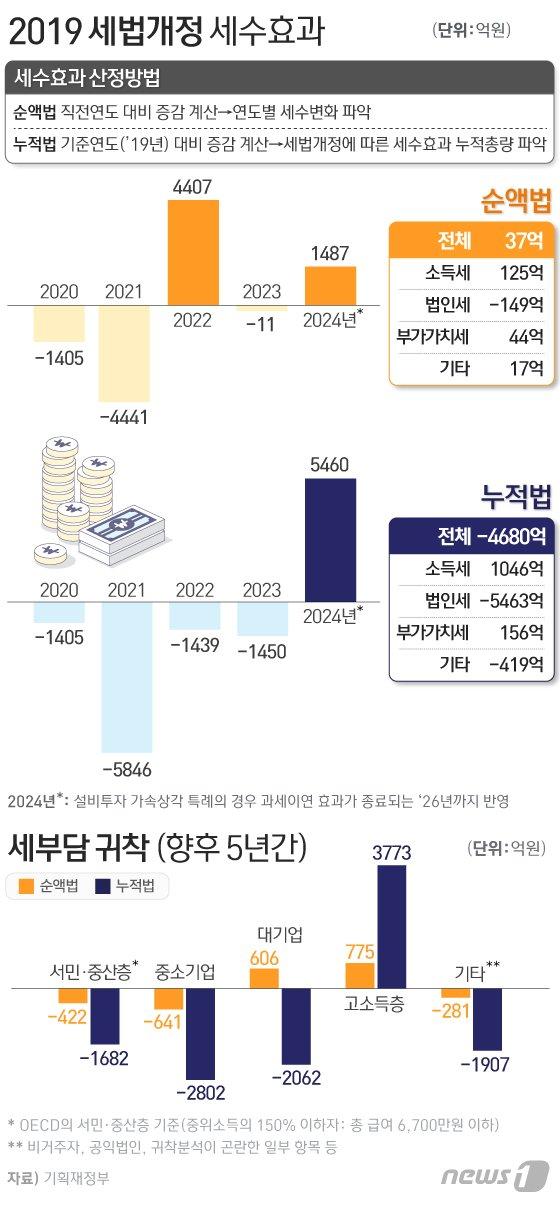 연봉 5억원 고소득자 연간 세금 110만원 늘어난다